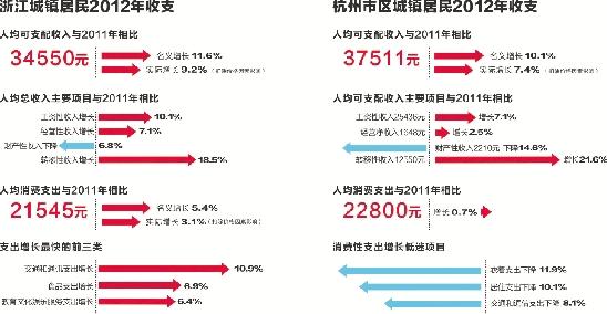 人均期望寿命_浙江省大学_浙江省人均收入