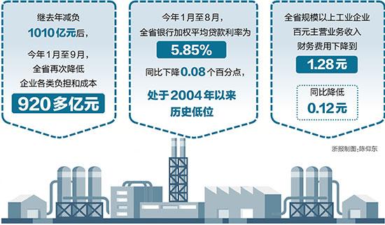 前三季浙江省企业减负逾920亿元