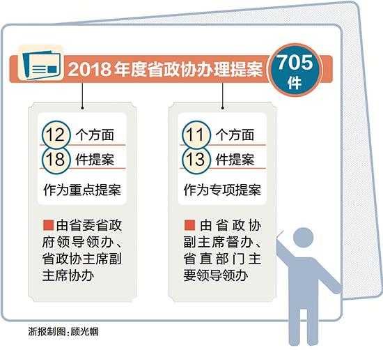"""今年18件由省领导领办协办的政协重点提案办结 委员""""金点子"""" 件件有落实"""