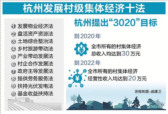 """杭州集体经济薄弱村全""""摘帽"""" 消薄有十法 增收更长久"""
