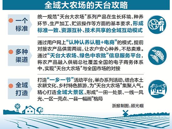 天台全域统筹实现农业产销两旺 一个县就是一个大农场