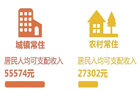 浙江人去年人均可支配收入45840元