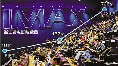 浙江每天37.8万人走进电影院
